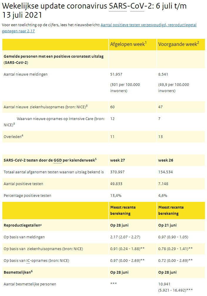 COVID-19 weekcijfers 13 juli 2021 (Bron: RIVM)