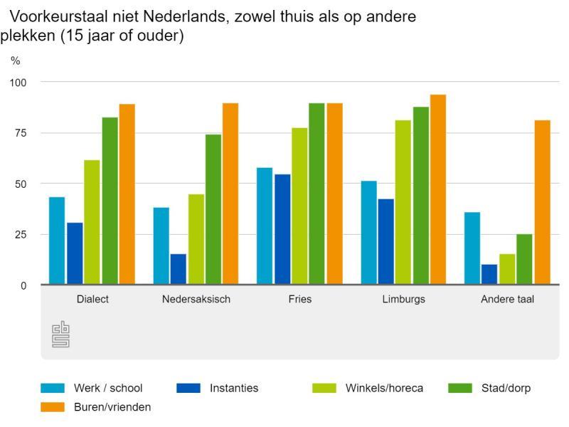 Voorkeurstaal niet Nederlands, zowel thuis als op andere plekken (15 jaar of ouder) Bron: CBS