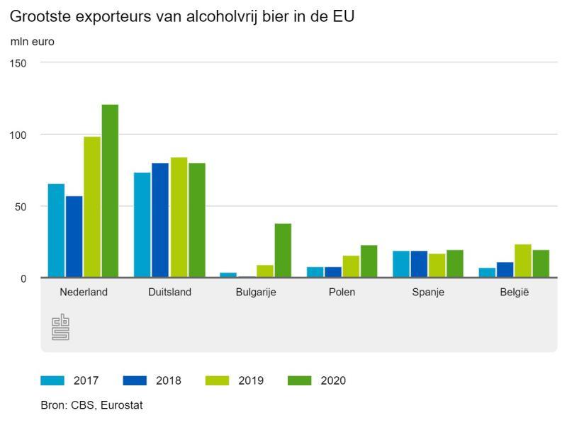 Grootste exporteurs van alcoholvrij bier in de EU ( CBS)