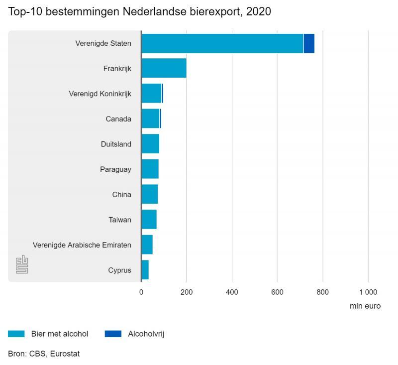Top 10 bestemmingen Nederlandse bierexport 2020 ( CBS)