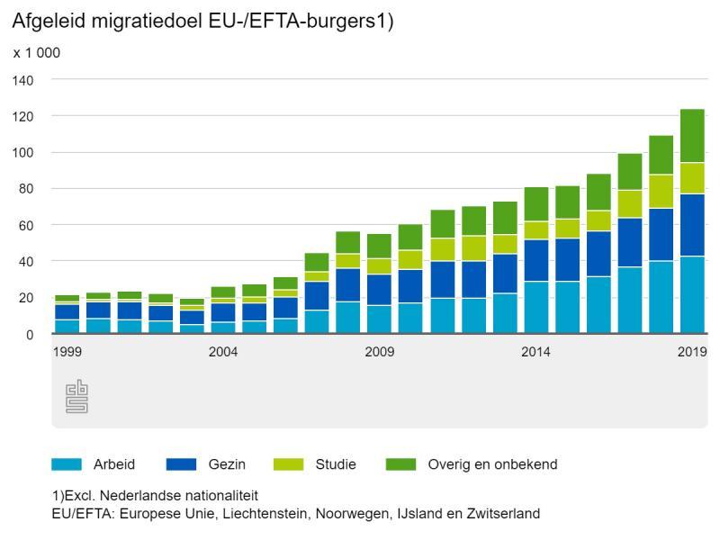 Afgeleid migratiedoel EU-/EFTA-burgers -excl. Nederlandse nationaliteit (CBS)