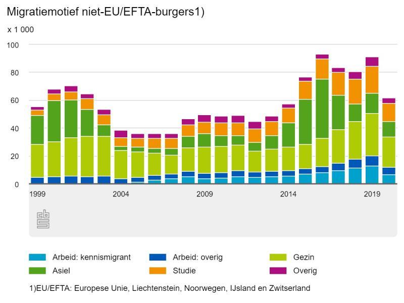 Migratiemotief niet EU/ EFTA burgers (CBS)