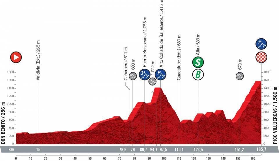 Het profiel van vandaag (Bron: Vuelta a España)