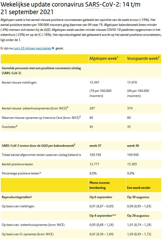 Weekcijfers RIVM 21 september 2021