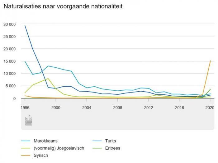 Naturalisaties naar voorgaande nationaliteit ( Bron-CBS)